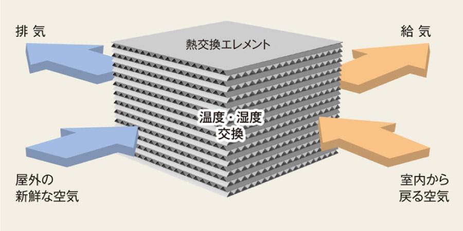 高効率な温度交換の図