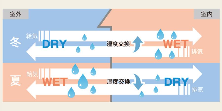 冬は保湿効果を、夏は除湿効果を発生させる図