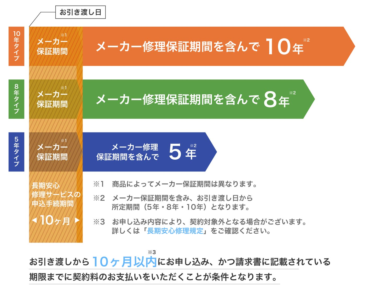 パナソニック 長期安心修理サービス 選べるサービス期間(10年・8年・5年から選択可能)