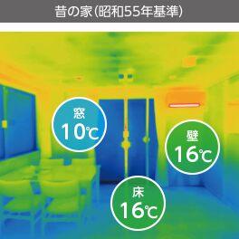 表面温度 昭和55年イメージ