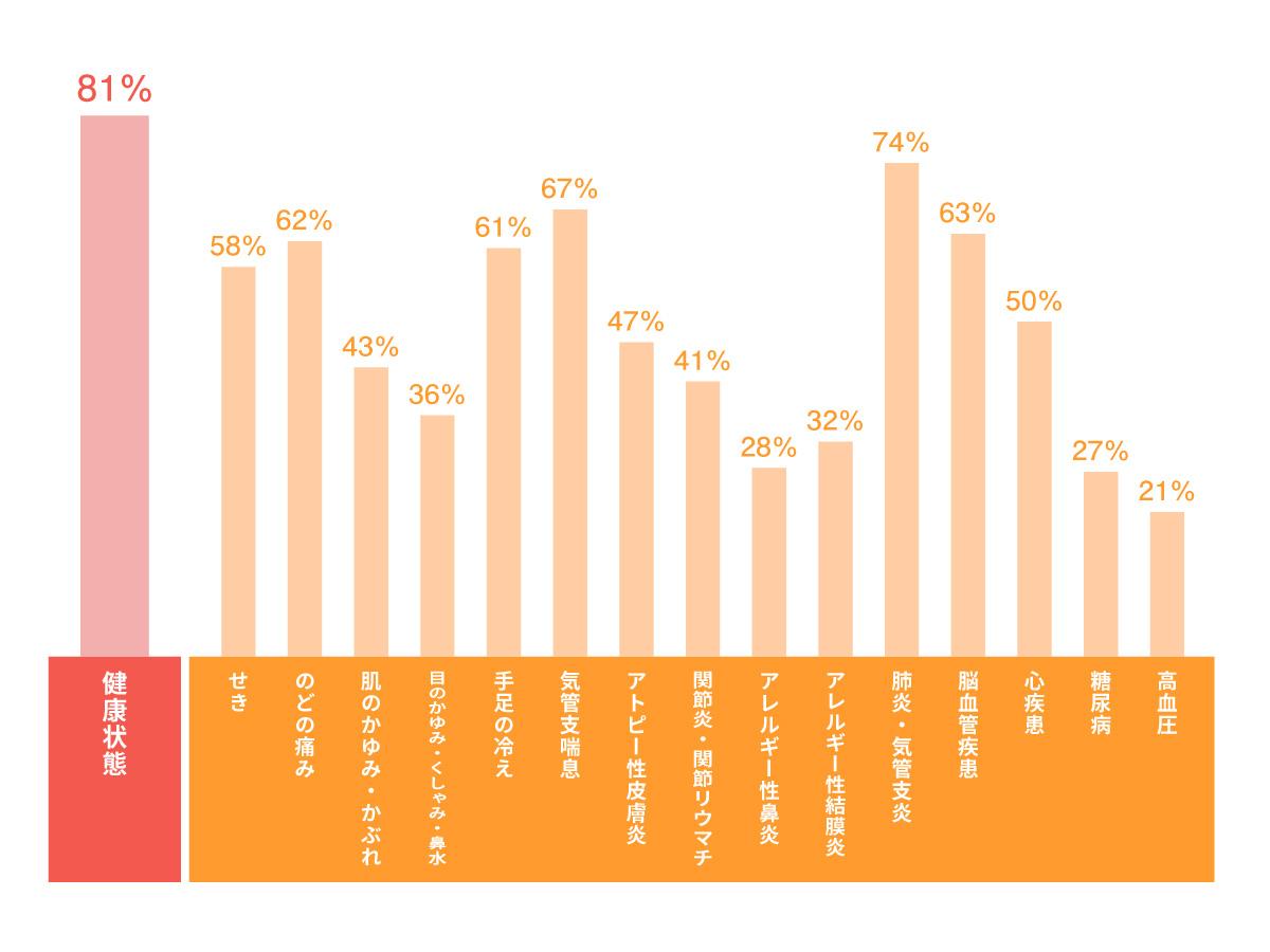 月別光熱費のグラフ1